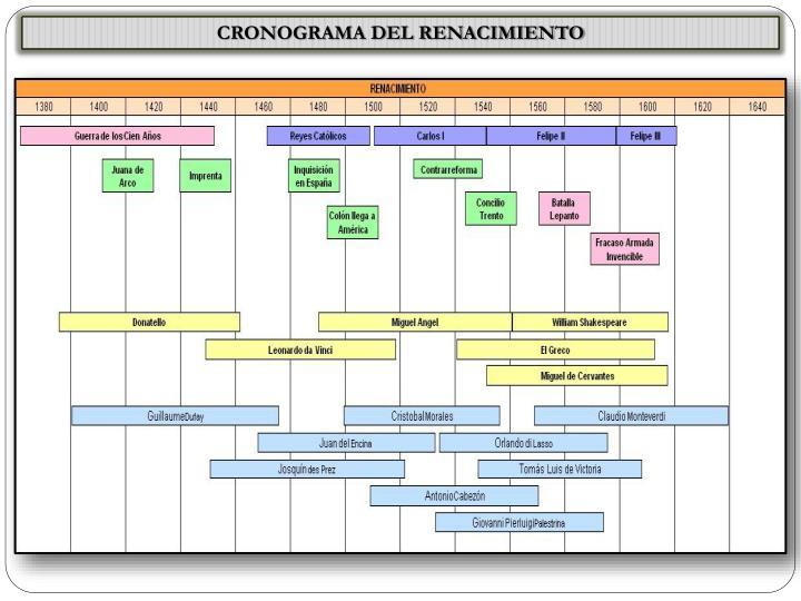 CRONOGRAMA DEL RENACIMIENTO