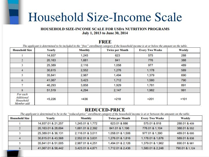 Household Size-Income Scale