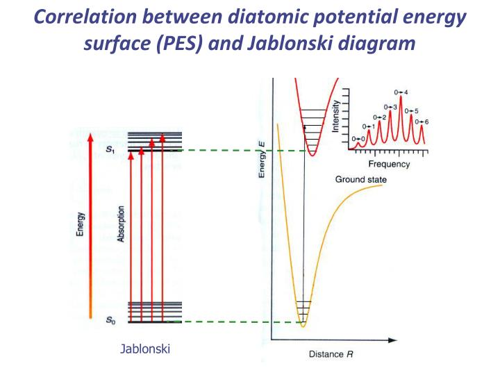 Ppt chemistry 2 powerpoint presentation id2323658 correlation between diatomic potential energy surface pes and jablonski diagram ccuart Choice Image