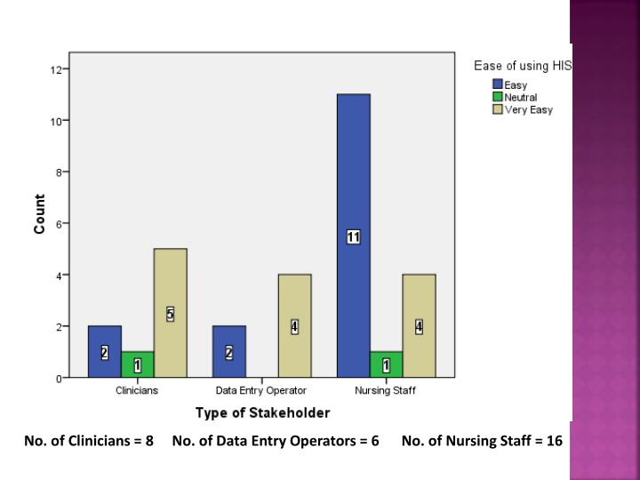 No. of Clinicians = 8     No. of Data Entry Operators = 6      No. of Nursing Staff = 16