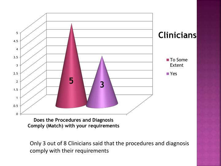 Only 3 out of 8 Clinicians said that the procedures and diagnosis comply with their requirements