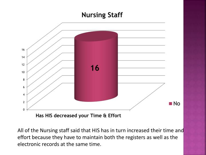 All of the Nursing staff said that HIS has in turn increased their time and effort because they have to maintain both the registers as well as the electronic records at the same time.