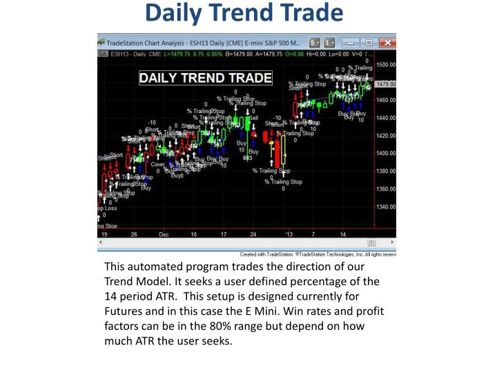 Daily Trend Trade