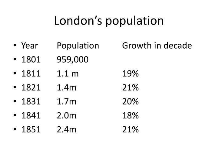 London's population