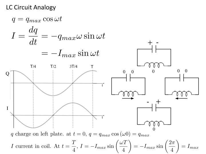LC Circuit Analogy