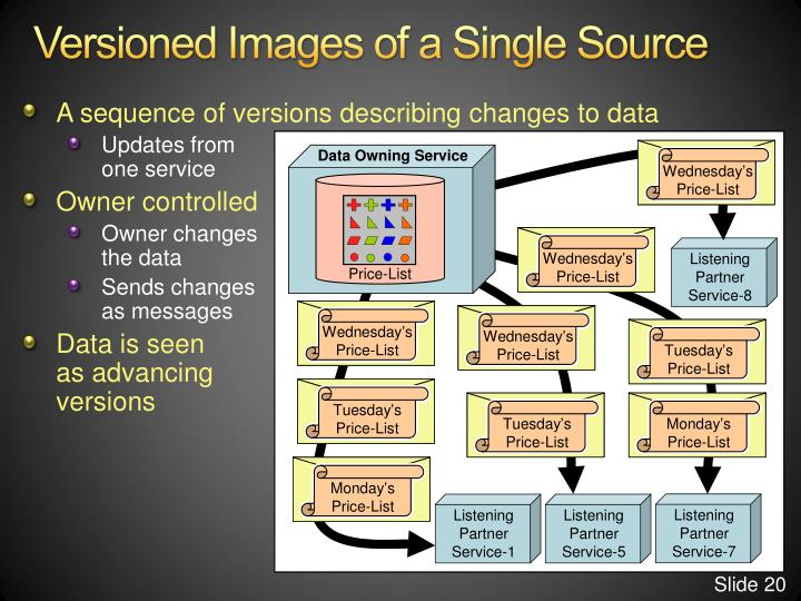 Versioned Images of a Single Source