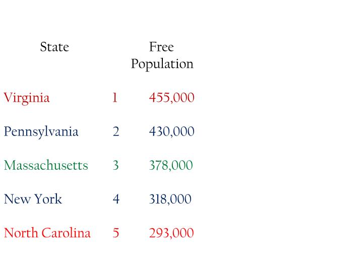 State			Free 			Total
