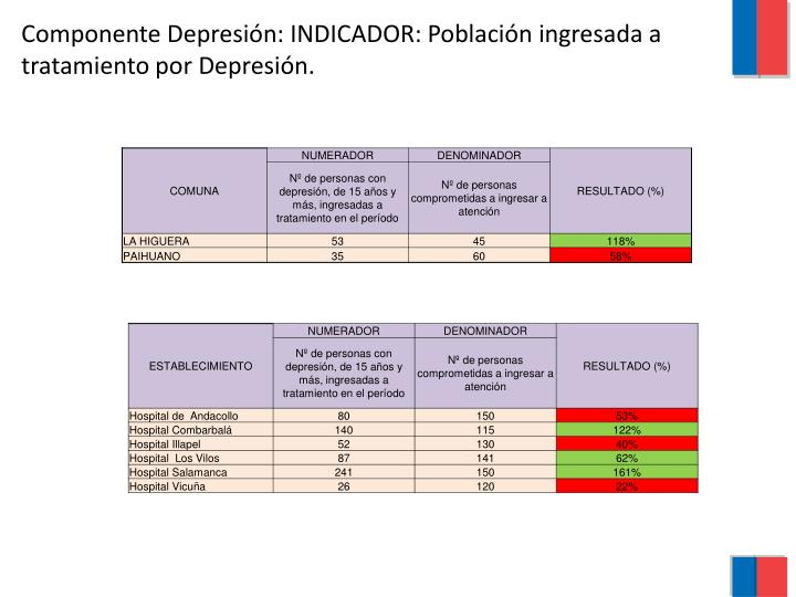 Componente Depresión: