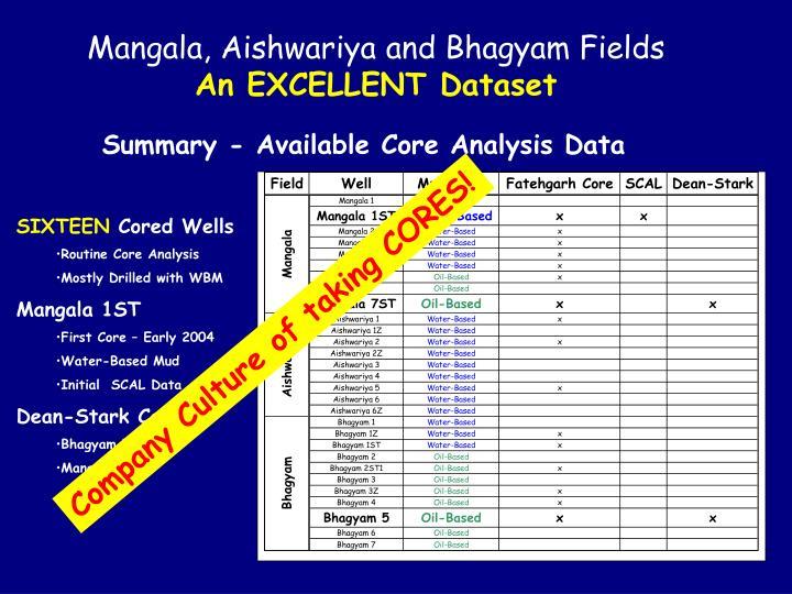 Mangala, Aishwariya and Bhagyam Fields