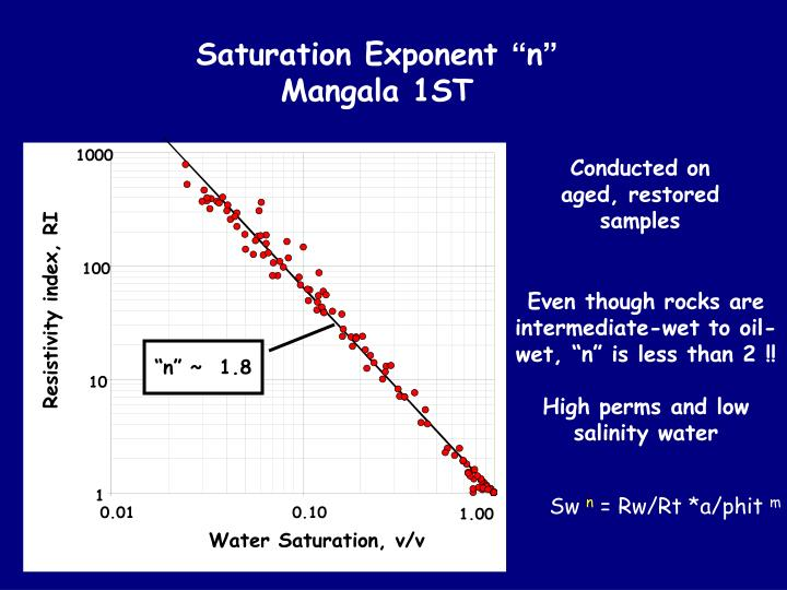 Saturation Exponent