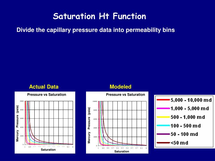 Saturation Ht Function