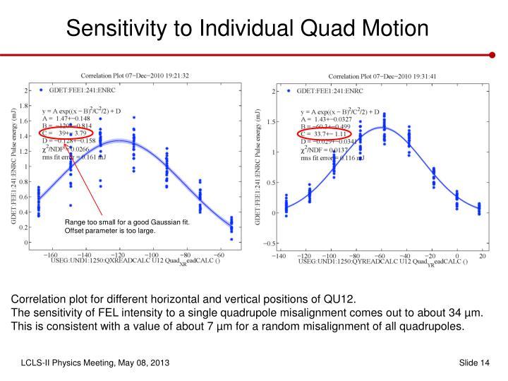 Sensitivity to Individual Quad Motion