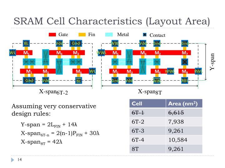 SRAM Cell Characteristics (Layout Area)