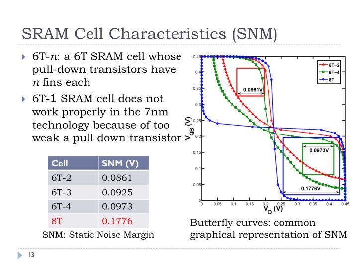SRAM Cell Characteristics (SNM)