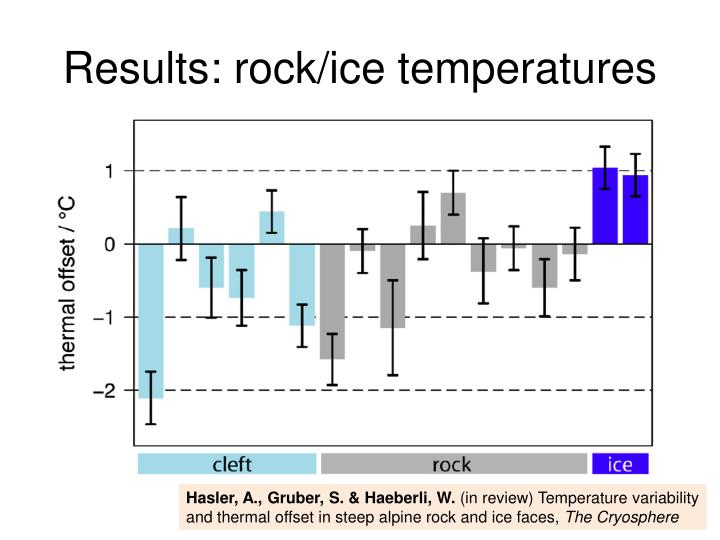 Results: rock/ice temperatures