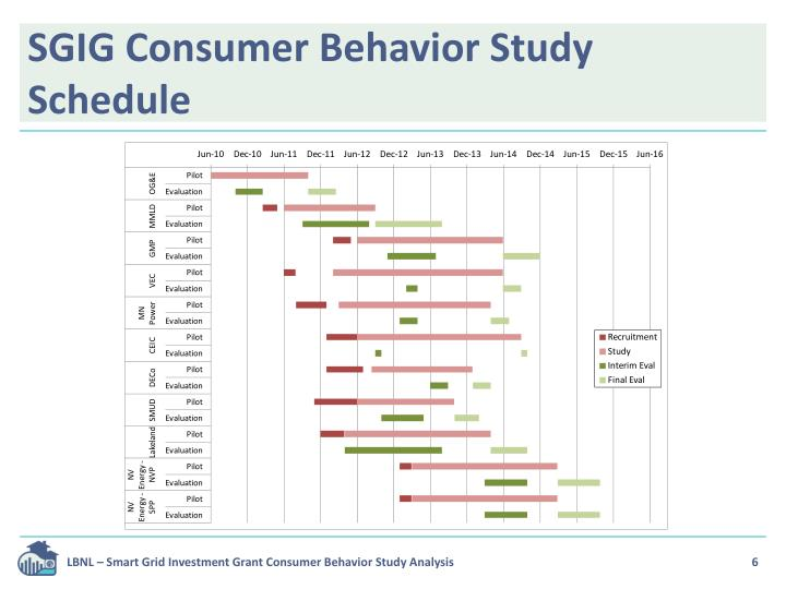 an analysis of the consumers identity 285 lifestyle – a tool for understanding buyer behavior richard and sturman (1977) successfully applied lifestyle analysis for segmenting the users of slimwear.