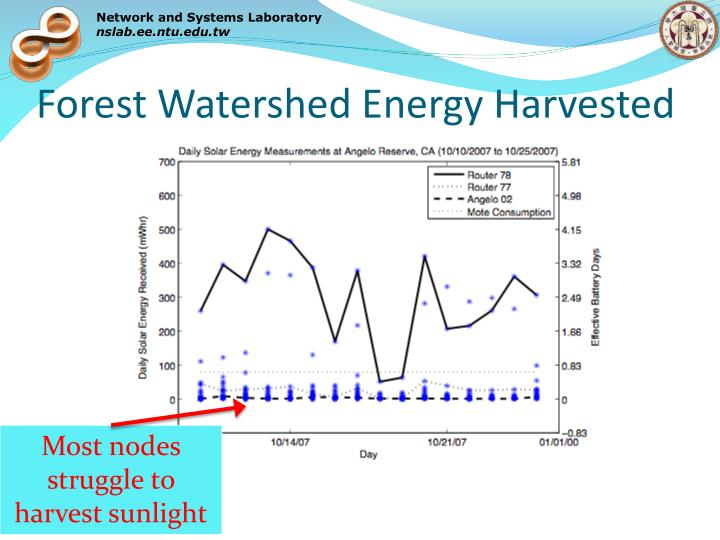 Forest Watershed Energy Harvested