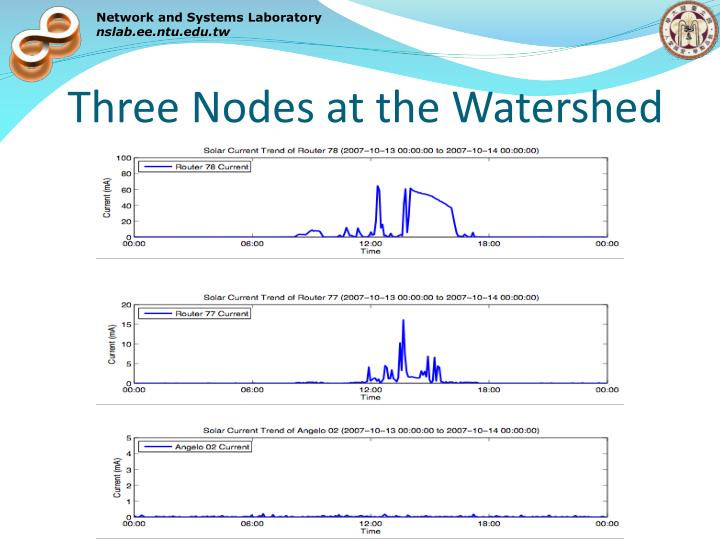 Three Nodes at the Watershed