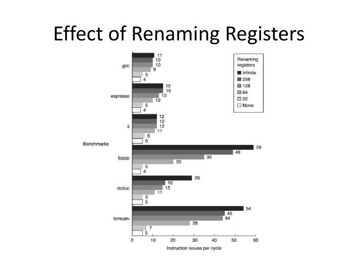 Effect of Renaming Registers