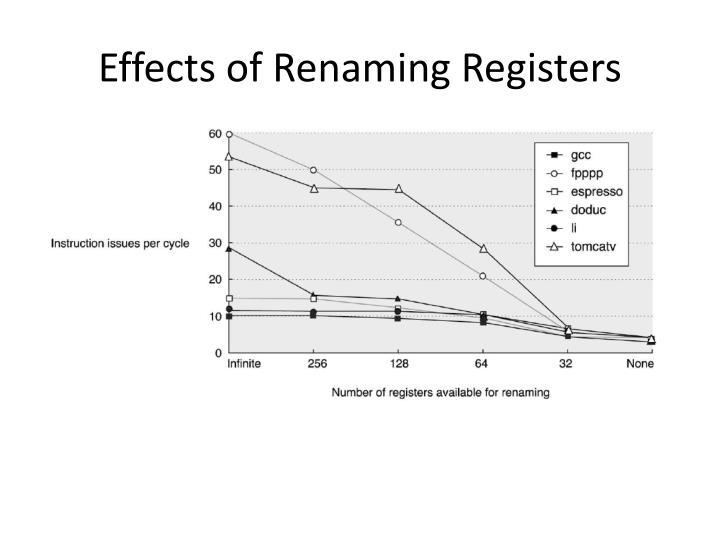 Effects of Renaming Registers