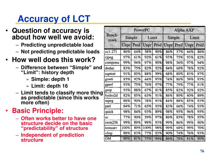 Accuracy of LCT