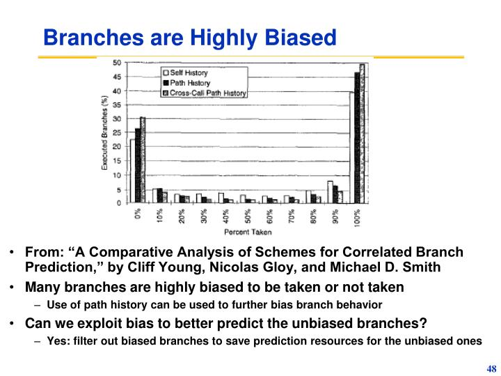 Branches are Highly Biased