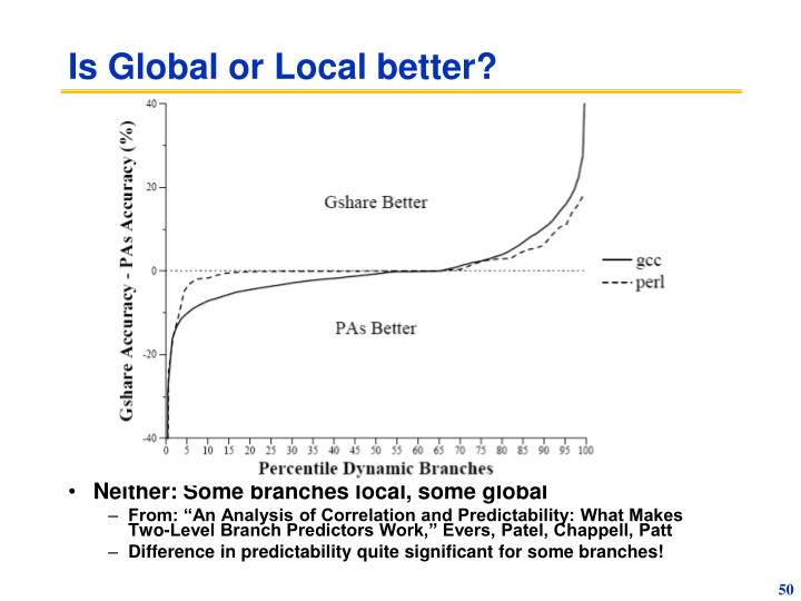 Is Global or Local better?