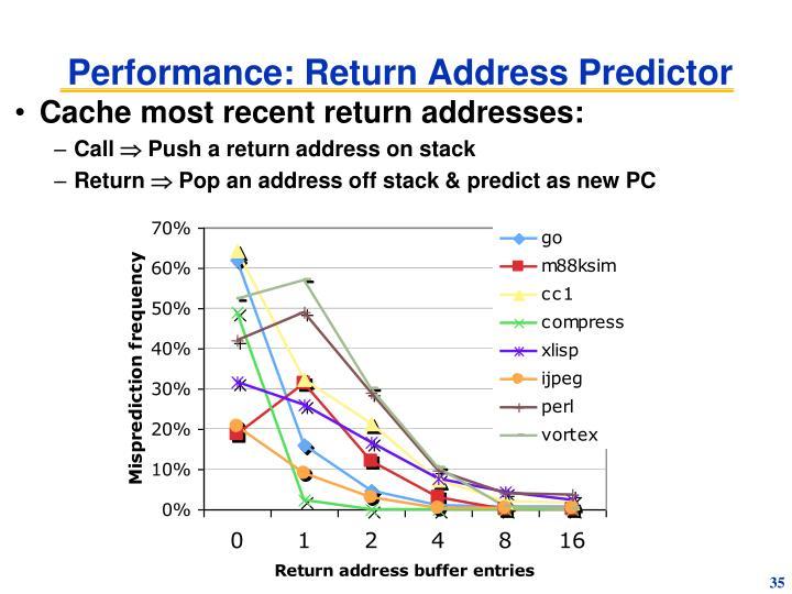 Performance: Return Address Predictor