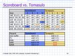 scoreboard vs tomasulo