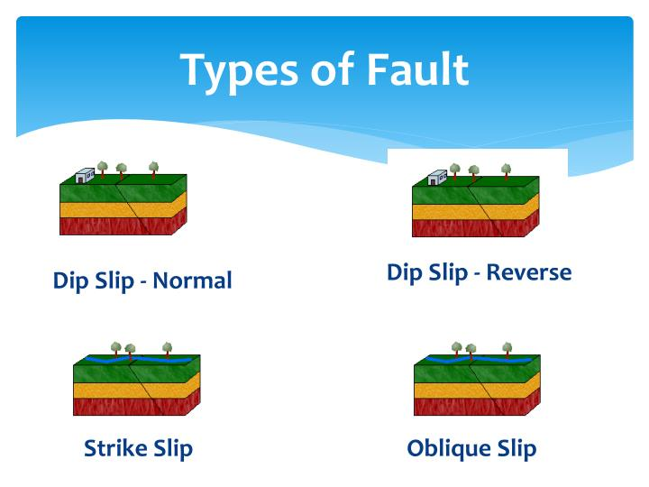 Types of Fault