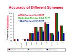accuracy of different schemes