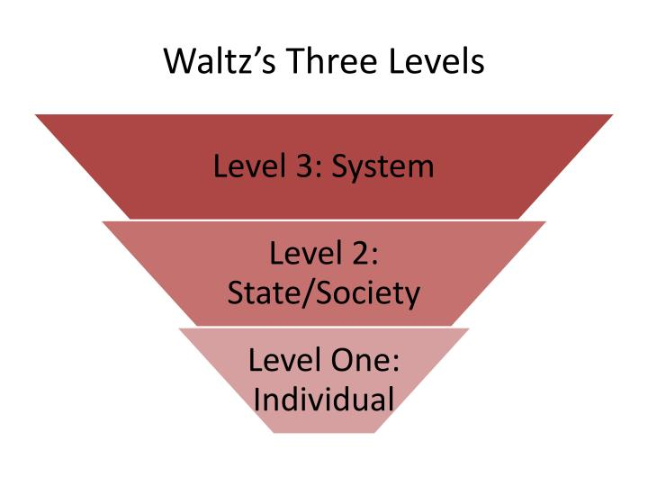 Waltz's Three Levels