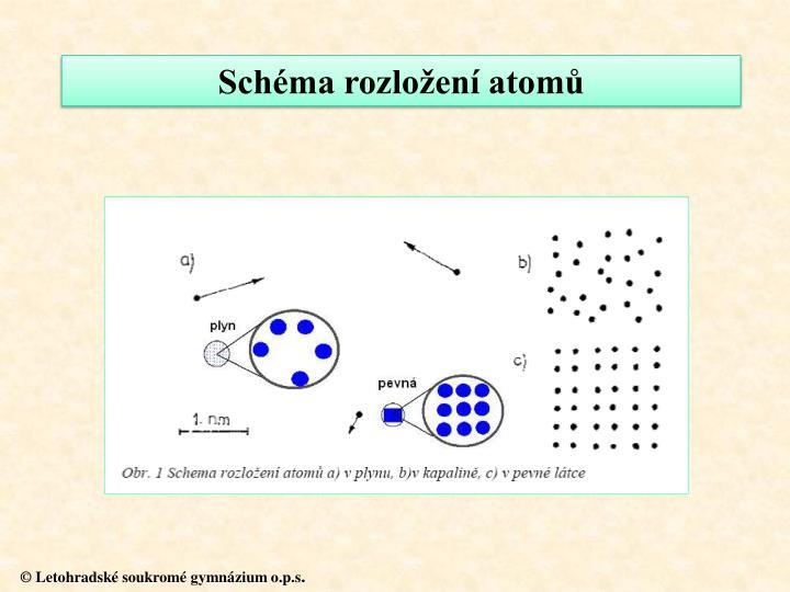 Schéma rozložení atomů