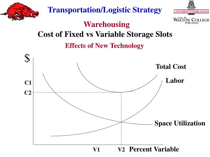 Cost of Fixed vs Variable Storage Slots