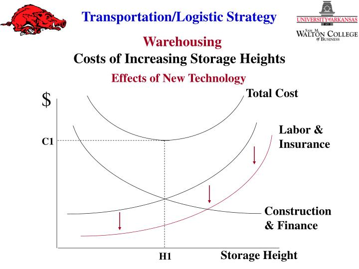 Costs of Increasing Storage Heights