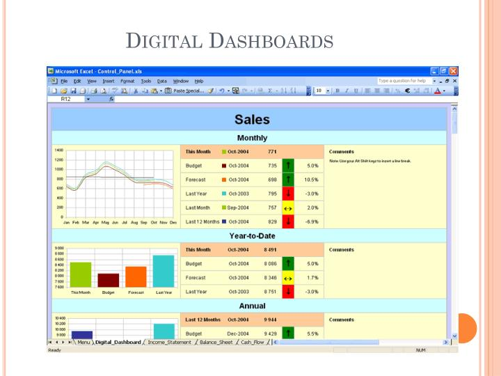 Digital Dashboards