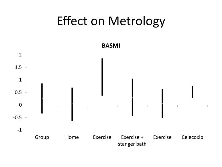 Effect on Metrology