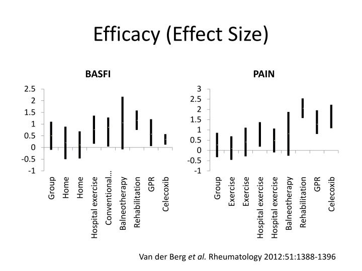 Efficacy (Effect Size)
