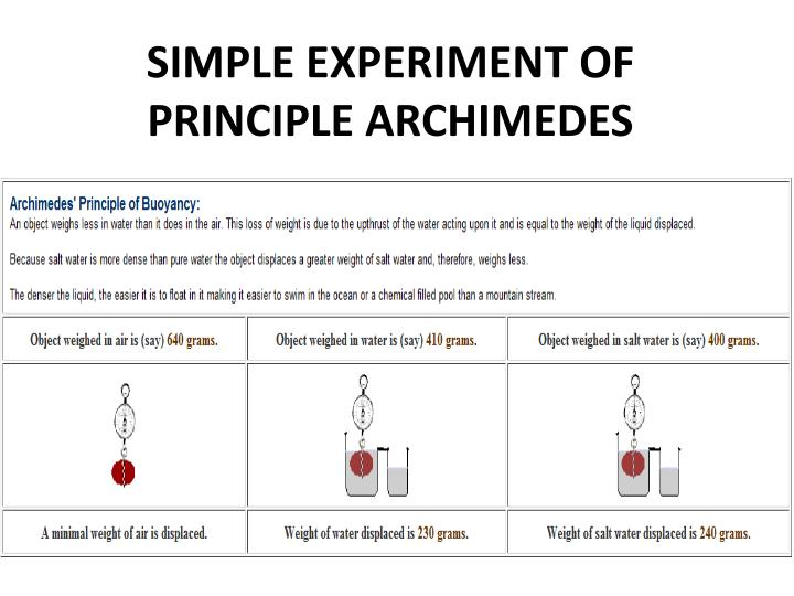 PPT - ARCHIMEDES PRINCIPLE PowerPoint Presentation - ID ...
