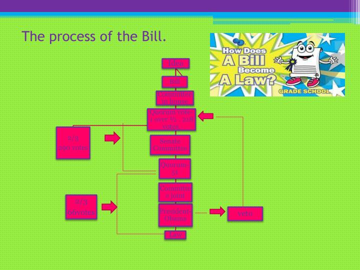 The process of the Bill.