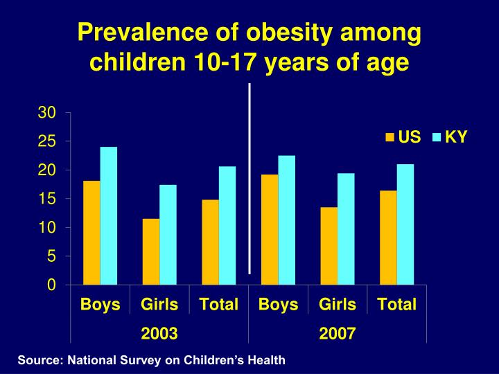 Prevalence of obesity among