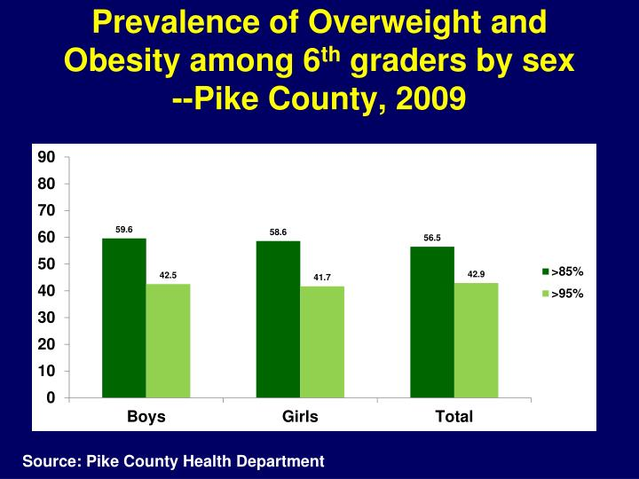 Prevalence of Overweight and Obesity among 6