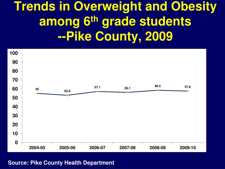Trends in Overweight and Obesity among 6