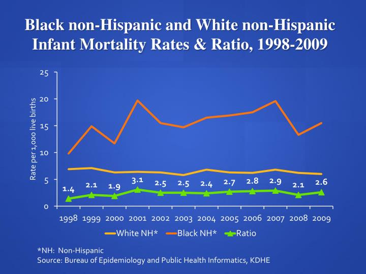 Black non-Hispanic and