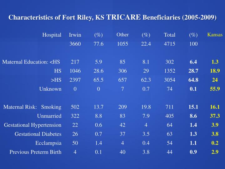 Characteristics of Fort Riley, KS
