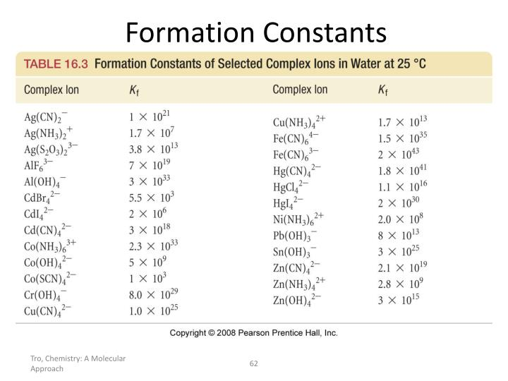 Formation Constants