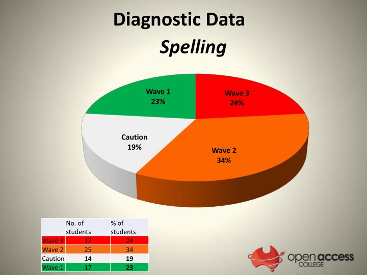 Diagnostic Data
