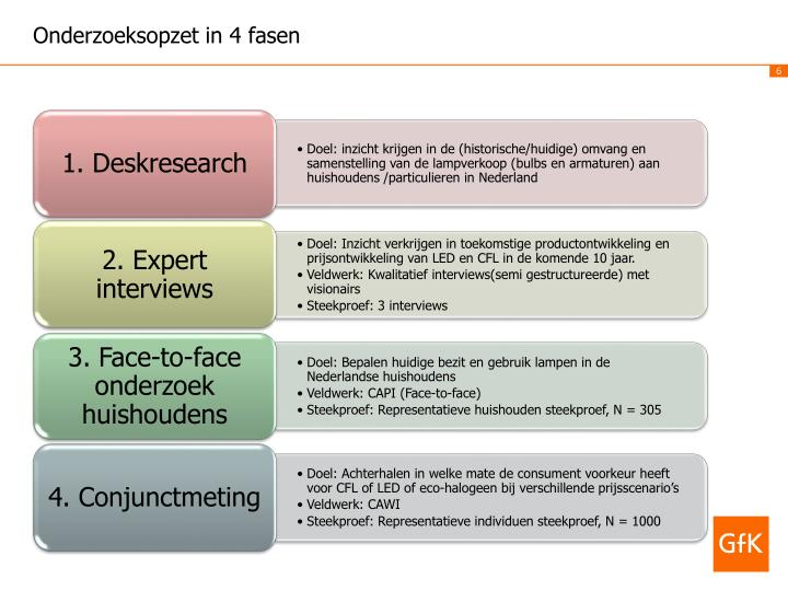 Onderzoeksopzet in 4 fasen