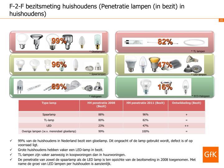 F-2-F bezitsmeting huishoudens (Penetratie lampen (in bezit) in huishoudens)