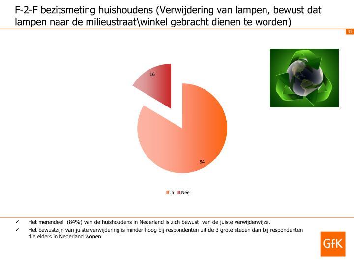 Het merendeel  (84%) van de huishoudens in Nederland is zich bewust  van de juiste verwijderwijze.